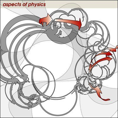 "ASPECTS OF PHYSICS -""Systems of Recalibration"" CD"